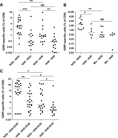 Expression of Idd9 genes by both hematopoietic cells and nonlymphocytes contributes to CD8+ T-cell tolerance. Recipient female Thy1.2+ mice were irradiated with 1200 rad and reconstituted with 7 × 106 T-cell–depleted bone marrow cells from Thy1.1+ donors (A) or a 50:50 mix of NOD and Idd9 bone marrow (B). After 12 weeks, the mice were infected with 1 × 107 pfu Vac-IGRP. Splenocytes were stained 7 days later with anti-CD8-FITC and IGRP-tetramer-PE. Pooled data from three experiments are shown. Horizontal line depicts median value. A: NOD→NOD vs. Idd9→NOD P = 0.0006 (***), NOD→NOD vs. NOD→Idd9 P = 0.006 (**), Idd9→NOD vs. Idd9→Idd9 P = 0.24, NOD→Idd9 vs. Idd9→Idd9 P = 0.004 (**), NOD→NOD vs. Idd9→Idd9 P < 0.0001 (Mann-Whitney test). B: NOD→NOD vs. mix→NOD P = 0.005 (**), NOD→NOD vs. Idd9→Idd9 P = 0.016 (Mann-Whitney test). C: NOD-SCID and Idd9-SCID mice were reconstituted with 2 × 107 spleen and LN cells from 3- to 4-week-old NOD or Idd9 mice. After 10 weeks, the mice were infected with Vac-IGRP, and IGRP-tetramer+ CD8+ T-cells were measured in the spleen 7 days later. Pooled data from three experiments are shown.