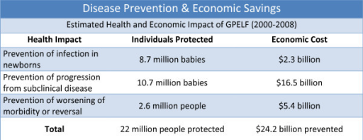 Estimated health and economic impact of the Global Programme to Eliminate Lymphatic Filariasis (GPELF), 2000-2008.