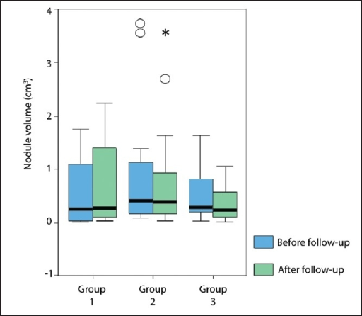 Nodule volume changes between groups before and after follow up by urine iodine level. (Group 1: <50 μg/L [severe iodine deficiency group], Group 2: 50-100 μg/L [mild iodine deficiency], Group 3: >100 μg/L [iodine sufficiency]). The nodule volume increase in first group patients was statistically significant when compared to the nodule volume decrease in second and third group patients (P=.002, P<.001, respectively). The horizontal lines in the middle of each box indicate the median, the top and bottom borders of the box mark the 25th and 75th percentiles. The whiskers above and below the box mark the maximum and minimum levels. Open circles indicate outliers. Asterisks represents extreme cases.