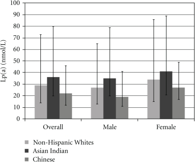 Median Lipoprotein (a) concentration by racial/ethnic group and interquartile range (25th–75th percentile).
