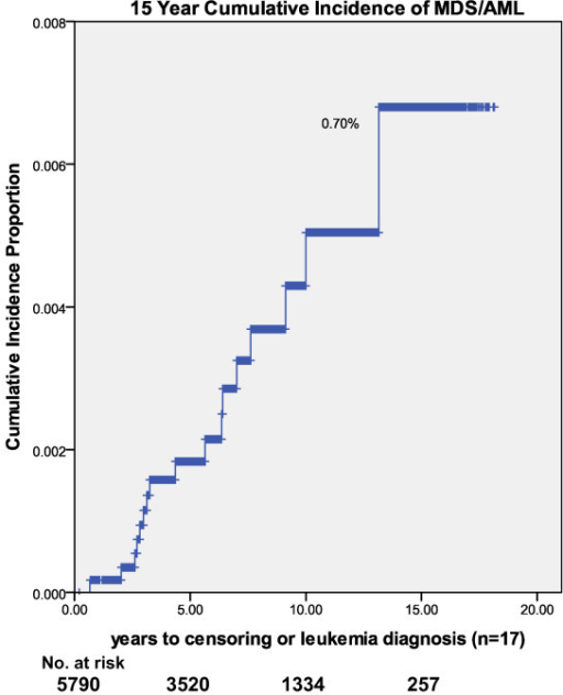 15 year cumulative incidence of myelodysplastic syndrome/acute myelogenous leukemia (n = 17).