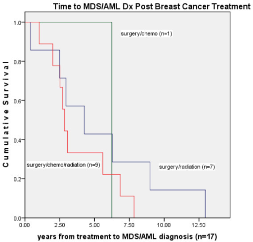 Time in years from categorical breast cancer treatment to diagnosis of myelodysplastic syndrome or acute myelogenous leukemia (n = 17).