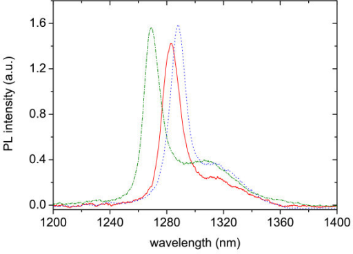 Room temperature PL spectra taken at different laser spot positions across the sample, showing an approximate 20-nm uncertainty in the peak position.