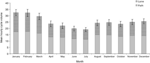 Mean hourly cycle volume by month. Error bars represent 95% confidence intervals.