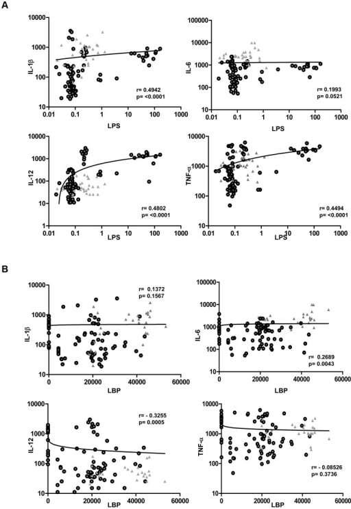 Correlation between circulating microbial products and inflammatory cytokines in filarial infected individuals.(A) Plasma levels of LPS were correlated with the levels of IL-1β, IL-6, IL-12 and TNF-α from individuals with active infection [CP Ag+ and INF (n = 108–112)]. (B) Plasma levels of LBP were correlated with the levels of IL-1β, IL-6, IL-12 and TNF-α from individuals with active infection [CP Ag+ and INF (n = 108–112)]. P and r values were calculated using the Spearman Rank correlation test. Data are shown as scatter plots with the circles representing INF and the triangles representing CP Ag+ individuals.