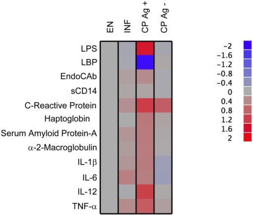 Heatmap depicting circulating microbial products, acute phase proteins and inflammatory cytokines in CP Ag+ individuals compared to EN, INF and CP Ag− individuals.Data (and scale) are log10 geometric mean fold change from EN for each of the analytes measured for each of the groups.