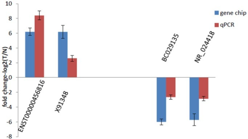 Comparison between microarray data and qPCR result.ENST00000456816, X91348, BC029135 and NR_024418 determined to be differentially expressed in RCCC samples compared with NT samples in six patients by microarray were validated by qPCR. The heights of the columns in the chart represent the log-transformed median fold changes (T/N) in expression across the six patients for each of the four lncRNAs validated; the bars represent standard errors. The validation results of the four lncRNAs indicated that the microarray data correlated well with the qPCR results.