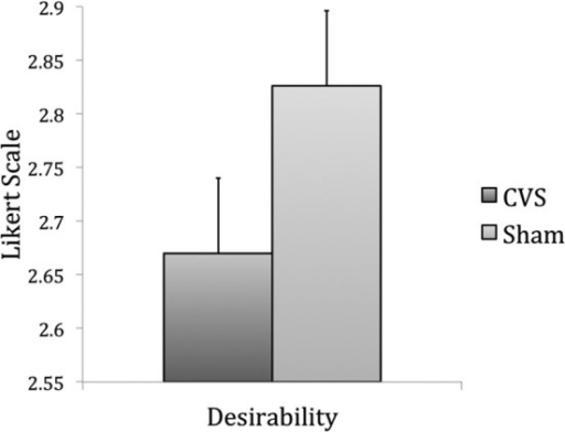 Results of Experiment 2, item-based analysis: desirability of a product was lower during CVS than during sham stimulation (p = 0.01).