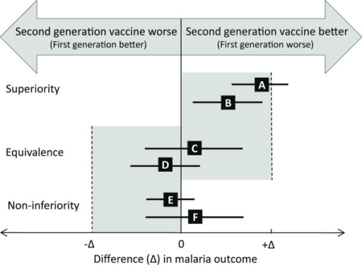 Defining superiority, equivalence and non-inferiority in clinical trials of second-generation malaria vaccines. Summary of the possible trial types, outcomes and considerations when testing second-generation malaria vaccines compared to a partially efficacious first-generation licensed vaccine. Error bars correspond to possible trial outcomes and indicate two-sided 95% confidence intervals (CI). Δ (the superiority margin (+Δ), non-inferiority margin (-Δ) and equivalence margin (-Δ to +Δ) can be defined by an absolute or a relative difference in actual malaria outcomes. Interpretation of trials depends on where the CI for the true difference in outcome falls relative to Δ and the  effect (0). For superiority trials, to conclude superiority, the trial effect may be bigger or smaller than Δ but the 95% CI must be above 0 (scenarios A and B). For equivalence trials, equivalence requires the CI to lie wholly within a bidirectional symmetrical equivalence margin (-Δ and Δ, scenarios C and D). If the effect estimates lie outside the bidirectional symmetrical equivalence margins, the second-generation malaria vaccine is either better or worse than the first-generation vaccine [16]. In a non-inferiority trial, the prime interest is determining whether the new malaria vaccine is no worse than the non-inferiority margin (-Δ) which, if exceeded, defines the new treatment as being inferior to RTS,S. For non-inferiority trials, if the CI lies completely to the right of the prespecified margin (-Δ) a conclusion of non-inferiority of the second-generation malaria vaccine is reached (scenarios E and F). If the CI includes -Δ it is concluded that the new malaria vaccine is inferior to the first-generation malaria vaccine.