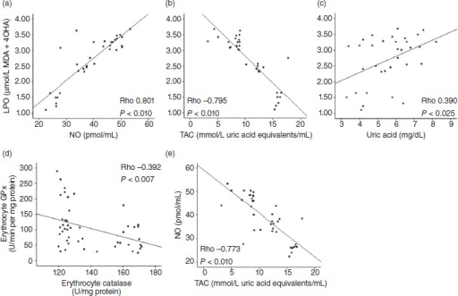 Results of Spearman's correlation tests. Significant positive correlations were found between (a) the products of lipid peroxidation (LPO) and nitric oxide (NO), as well as between (b) LPO and diminished total antioxidant capacity (TAC; P < 0.010). In addition, significant positive correlations were found between (c) LPO and uric acid (P < 0.025), (d) increased catalase and glutathione peroxidase (GPx) activity (P < 0.007), and (e) increased NOx levels and TAC (P < 0.010). We can assume that there is oxidant, antioxidant, and mitochondrial dysregulation in chronic type 2 diabetes mellitus.