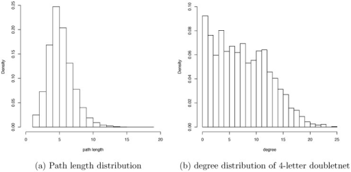 Path length and degree distributions.Histogram of path length of the 4-letter giant clique given in Fig. 1 (c) (a) and its histogram of degree (b).