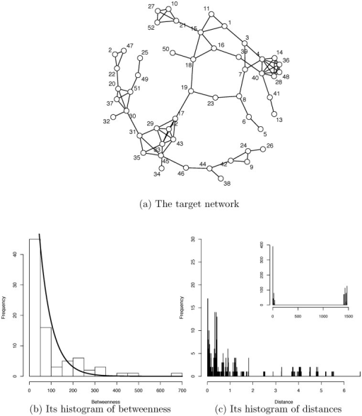 A network and its betweenness and node-to-node distance.The community geometry of the second largest clique in the 8-letter network (a) is computed from its histograms of edge betweenness (b) and node-to-node distances (c).