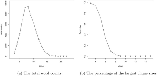 Global information of the Doublets net.The trajectories of word count (a) and percentages of largest clique (b) with respect to letter length exhibit the effects of selection forces on English words as reflected in the Doublets net.