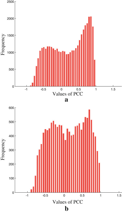 The frequency distribution histogram of the PCC values. The frequency distribution histogram of the PCC values of all interactions on (a) BioGrid and (b) DIP.