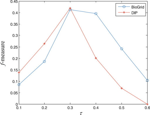 The effect of τ. Performance of TS-OCD on protein complex detection with different values of τ measured by f-measure with respect to MIPS on BioGrid and DIP. The x-axis denotes the value of τ and the y-axis denotes the value of f-measure.