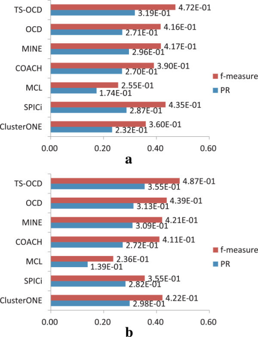 Comparison with other static protein complex detection methods. Comparison results on two PPI networks in terms of PR and f-measure with respect to CYC2008. (a) DIP data. (b) BioGrid data.