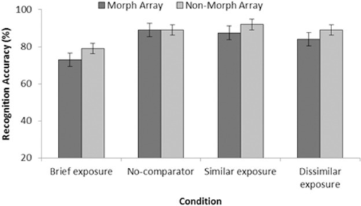 Test accuracy as percentage correct (with SEM) from Experiment 2.Data are organised by exposure condition (brief, no-comparator, similar, and dissimilar), and are presented as a function of array type (morph or non-morph).