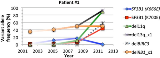 Change of mutation frequency of patient #1.There are four samples for patient #1. Mutation frequencies of different alterations change according to the progression of the disease.