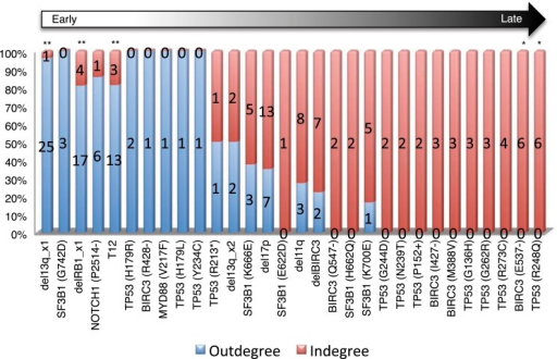 Statistical test of in-degree and out-degree of specific alterations.All alterations are ranked by fold change between in-degree and out-degree.DOI:http://dx.doi.org/10.7554/eLife.02869.011