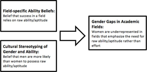 Diagram of the field-specific ability beliefs (FAB) hypothesis.