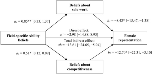 The indirect pathways linking non-college-exposed participants' FABs with women's representation via participants' beliefs about the amount of solo work (top) and the level of competitiveness (bottom) required by a field (Study 2). *p < 0.05; **p < 0.01.
