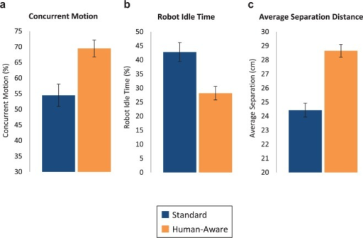 Mean values, with error bars indicating standard error of the mean (SEM), of (a) percentage of concurrent motion, (b) robot idle time, and (c) average separation distance between the human and robot for groups of participants working with the standard and human-aware robots prior to exposure to the second robot type.