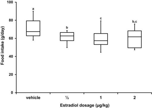 Box-whisker plots demonstrating results of food intake over successive 3-day intervals prior to and during 14-day treatment periods when vehicle, 0.5, 1.0, or 2.0 μg/kg of E2 were ingested daily for 5 days.Boxes represent the 25 to 75th percentile, central lines represent medians, and whiskers show the minimum and maximum observations on 8 cats. Where letters above plots are different, food intake observations are different (p≤0.05).