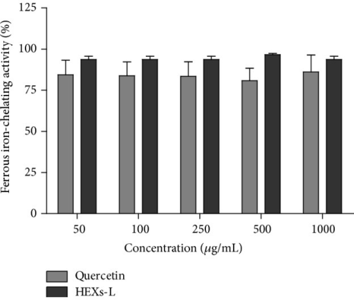 Effects of HEXs-L on iron(II)-chelating activity by the ferrozine assay. Quercetin was used as a chelating activity positive control. The results express mean ± S.D. of three experiments with triplicates. There were no significant differences between HEXs-L and quercetin, by Student's t-test.