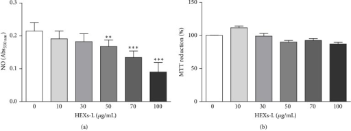 Effects of HEXs-L on RAW 264.7 macrophages. (a) NO production. (b) Cytotoxicity. Cells (5 × 105/mL) were treated or not with HEXs-L for 24 h and NO was then indirectly estimated in culture supernatant by nitrite determination (Griess reaction) and cell cytotoxicity was evaluated by MTT assay. The results express mean ± S.D. of three experiments with triplicates. ∗p < 0.05 and ∗∗∗p < 0.001, related to control, by one-way ANOVA followed by Tukey's posttest.