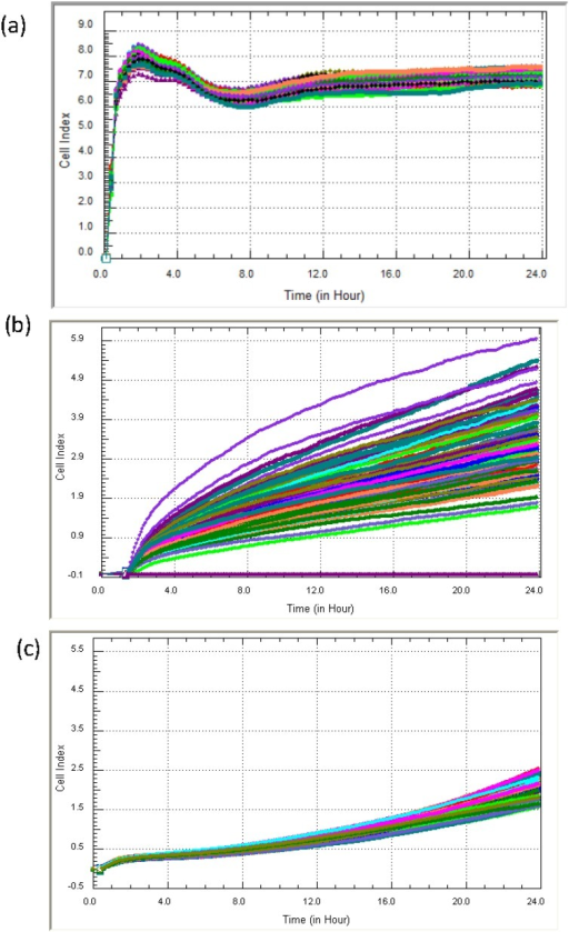 xCELLigence provides quality control and assay variation. The Cell Index curves in (a) show the normal variation that we observe across an E96 well plate, which is usually around 10%–15%. However, xCELLigence can also reveal poor seeding practice (b), which is indicative of such a substantial spread in the Cell Index curves. (c) An example where too few cells were seeded into the E-plate. These exemplify useful teaching and quality control aspects of the technology.