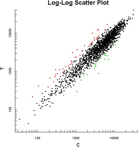 Genes analyzed by microarray in the inoculated P.gingivalis W83. Fluorescence signal strength values in X axes and Y axes represent control groups and experimental groups, respectively. Each data point was behalf of a gene chip hybridization signal. Red marking data points were T/C value ≥2, representing upregulated genes, and green marking data points were T/C value ≤0.5, representing downregulated genes