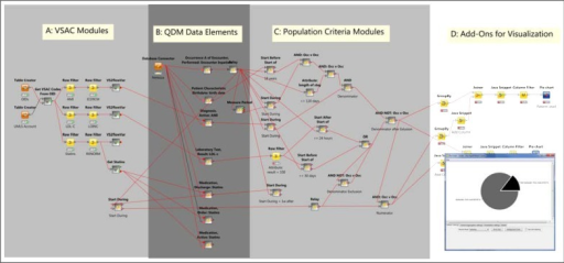 Implementation of CMS30 (Statin at Discharge) on KNIME. Arrow-headed lines denote transmission of data tables; square-headed lines denote database connections; round-headed lines denote transmission of flow variables. Pie chart in lower right is generated from visualization nodes in Region D.