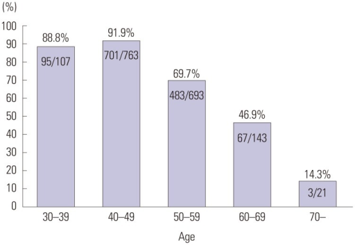 Proportion of dense breasts according to the women's age.