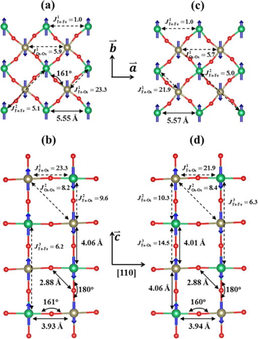 Dominant magnetic exchange paths and AF1, AF2 magnetic structures of Sr2FeOsO6.All magnetic exchange constants J are in units of meV. Figures (a,b) correspond to the I4/m-AF1 phase. Figures (c,d) correspond to the I4-AF2 phase. Figures (a,c) are the spin arrangement in the tetragonal ab plane. Figures (b,d) are the spin ordering along the c axis. Blue arrows represent spins. The relevant bond distances and angles obtained from DFT calculations are shown in (a–d).