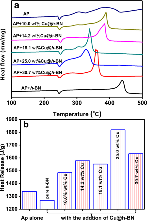 (a) DTA of AP decomposition in the presence of the as-obtained samples, (b) heat release during the exothermic process occurred in (a).