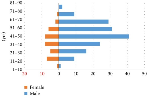 Age and gender distribution of the study population. The majority of the patients are of the age group between 41 and 50 with male preponderance.