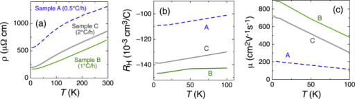 Transport properties of TlBiSe2 samples. Samples A, B, and C are grown at a temperature sweep rate of 0.5, 1, and 2 °C/h, respectively. Panels (a)–(c) present the temperature dependences of (a) , (b) RH, and (c) .