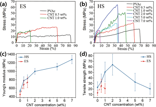 Stress-strain curves measured with the various CNT concentrations (a) single electrospun nanofibers; (b) single handspun nanofibers; (c and d) tensile strength and Young's modulus of single electrospun and handspun nanofibers extracted from the stress-strain curves.