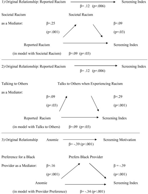 Results of Mediational Analyses Testing Possible Pathways Between Perceived (Reported) Racism and Breast Cancer Screening Motivation. Figure 2 depicts three different mediational analyses, testing pathways from figure 1. In analysis 1, the effect of reported racism on screening motivation is shown to be partially mediated by views on societal racism. In analysis 2, reported racism is partially mediated by the strategy of talking to others when experiencing unfair treatment. In analysis 3, the effect of anomie on screening motivation is partially mediated by preference for a Black physician.