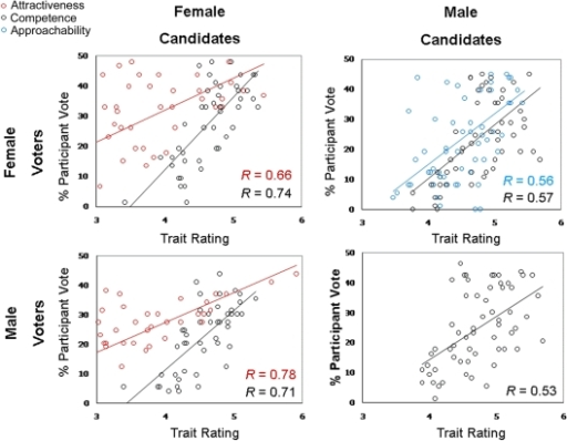 Scatterplots of percentage of female (top row) and male (bottom row) voters in the current experiment who voted for female (left column) and male (right column) political candidates as a function of inferred competence (black circles), approachability (blue circles) and attractiveness (red circles).Each point represents a congressional candidate in the 2006 House of Representative election.