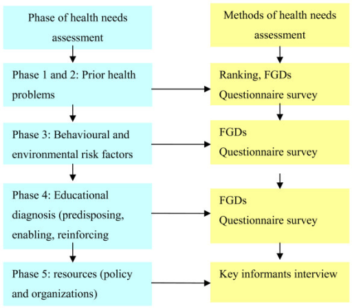 health needs assessment The assessment of learner needs is a crucial step activity in contributing to improvements in patient health furthermore, needs assessment data can be used as a.