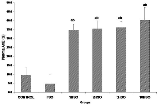 Effects of fresh and heated soy oil on plasma angiotensin-converting enzyme level in rats. Shown are the changes in angiotensin-converting enzyme (ACE) level in rats fed with basal diet (control), fresh soy oil (FSO), soy oil heated once (1HSO), soy oil heated twice (2HSO), soy oil heated five times (5HSO) or soy oil heated ten times (10HSO). The results are expressed as percentage based on baseline values. Data are expressed as means ± S.E.M. (n = 7), p < 0.05 indicates significant difference compared to acontrol, bFSO group.