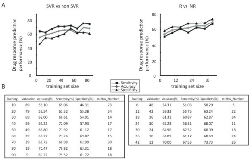 Method for predicting the clinical outcome using MCCV. Prediction performance of signatures from 35 miRNAs (Table 2 and 3). Left: Mean accuracy, specificity, and sensitivity (% in vertical axis) as a function of the training set size were determined for the 100 random splits of patients (non-SVR (NR+R) vs. SVR). Right: prediction performance of the training set size was determined by performing 48 random splits of patients (NR vs. R). A. Prediction performance (mean accuracy, specificity, and sensitivity) and number of miRNAs which was used for the prediction are also shown in each training set (TS) and validation set (VS).
