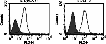 Flow cytometry analysis of recombinant CEA reporter protein expression in Jurkat T cells. Nontransfected Jurkat (solid gray) and transfected Jurkat (black line).