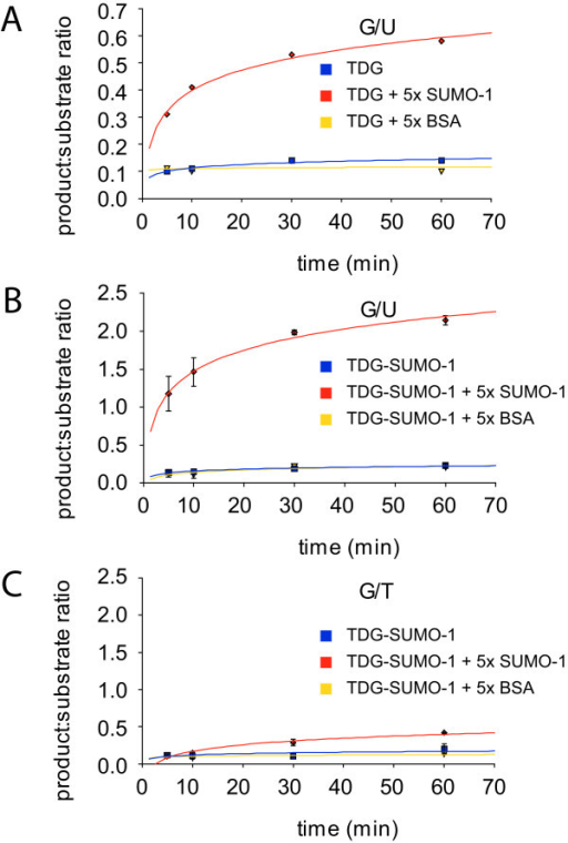 Competition between TDG-RD and SUMO-1 for DNA binding. 20 μM 15N-labeled TDG-N with an equimolar amount of a dsDNA-25mer substrate containing a G:T mismatch (blue spectrum) was submitted to a 4-fold molar excess of SUMO-1 (80 μM) (red spectrum). Spectra of isolated 15N-TDG-N at 20 μM alone (black spectrum) and in presence of 80 μM of the same DNA substrate (green spectrum) were given as references. A significant displacement of RD/DNA complex by SUMO-1 is observed for residues E75, K78, S82, S85, S88 and S91. Absence of competition is found for residues Q55, A57, K64 and E69 indicating a partial competition between SUMO-1 and TDG-RD centred on the region 75 to 91.