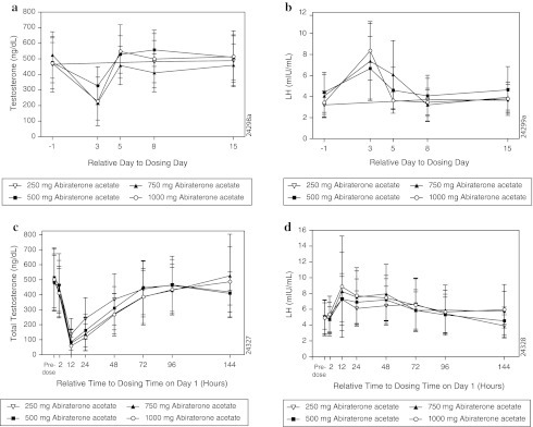 a Mean (SD) serum testosterone levels over time in dose-escalation study. b Mean (SD) serum luteinizing hormone levels over time in dose-escalation study. c Mean (SD) serum testosterone levels over time in dose-proportionality study. d Mean (SD) serum luteinizing hormone levels over time in dose-proportionality study. n = 8 for all treatment groups except for 500 mg abiraterone acetate group (n = 9)