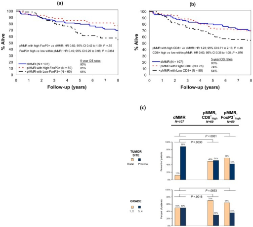 Patient survival and comparison of clinicopathologic variables by MMR status and T-cell density.Overall survival (OS) in deficient MMR (dMMR) vs proficient MMR (pMMR) colon carcinomas according to the density of FoxP3+ (a) or CD8+ (b) T lymphocytes in tumor stroma, showing similar OS among cases with dMMR vs pMMR with high densities of CD8+ or FoxP3+. Comparison of clinicopathological variables (c) between dMMR vs CD8+high or FoxP3+high pMMR cancers demonstrates differences in histologic grade and tumor site. Grade: 1 or 2, well- or moderately differentiated; 3 or 4, poor or undifferentiated.