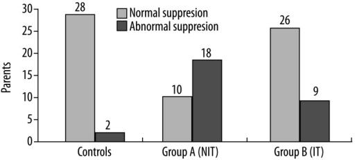 Number of subjects exhibiting abnormal TEOAE suppression in NIT (group A) and IT (group B) subjects, as compared to controls.