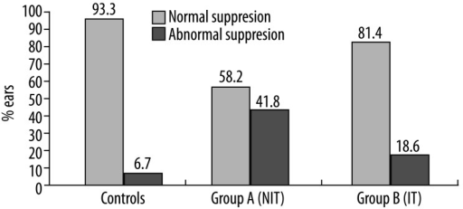 Percentage (%) of ears exhibiting abnormal TEOAE suppression in NIT (group A) and IT (group B) subjects, as compared to controls.