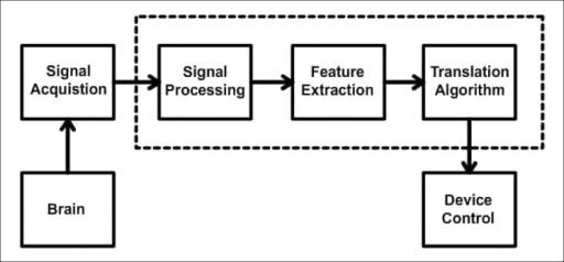 Typical block diagram depicting a brain computer interf open i typical block diagram depicting a brain computer interface ccuart Image collections